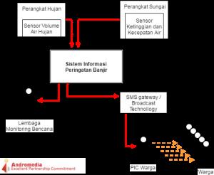 sistem-cerdas-peringatan-banjir