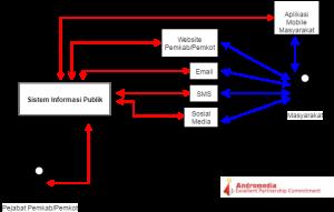 sistem-informasi-publik