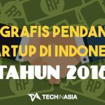 [Infografis] Inilah 88 Startup Indonesia yang Memperoleh Pendanaan di Tahun 2016