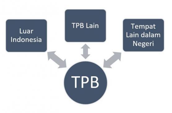 bagan TPB